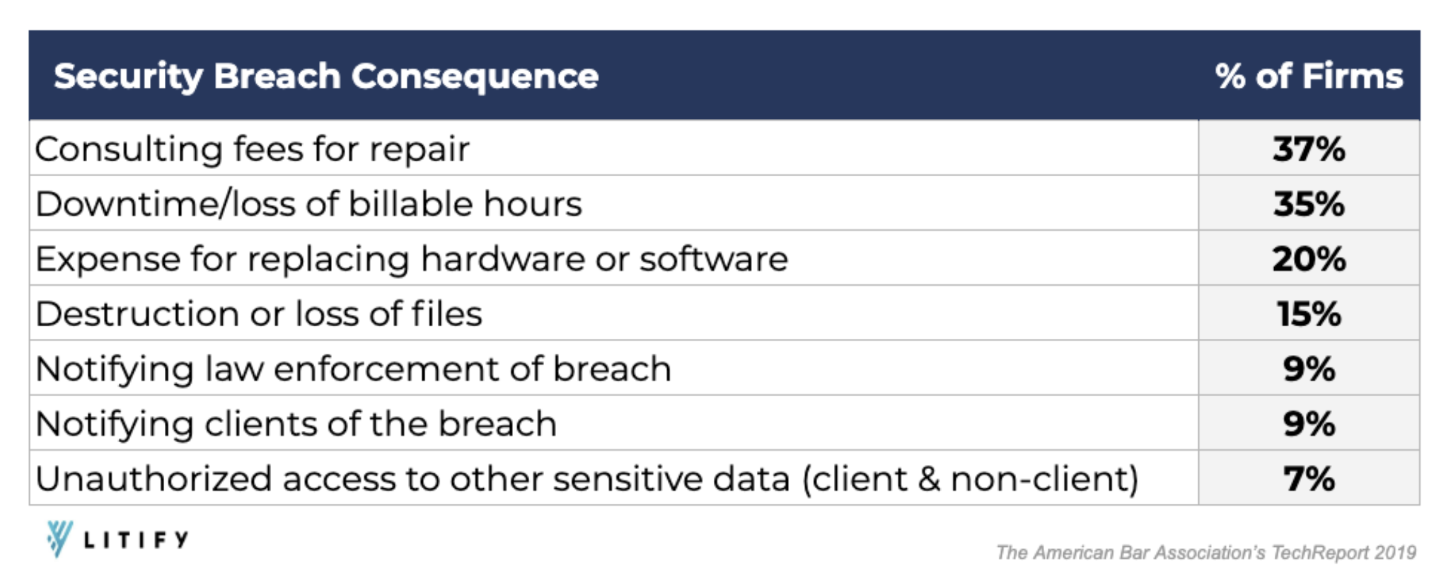Security Breach Consequences Data from The American Bar Association