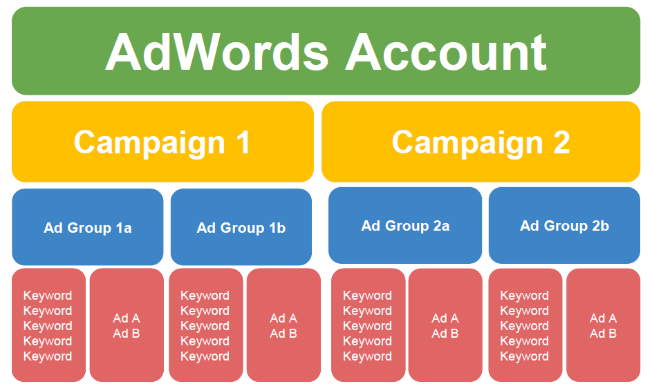 ads account structure